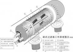 DDS-L 系列全自动刷式过滤器